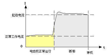 电机三相电流不平衡怎么办