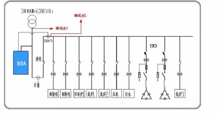 源电力滤波器在该企业的谐波治理方案及现场测试效果